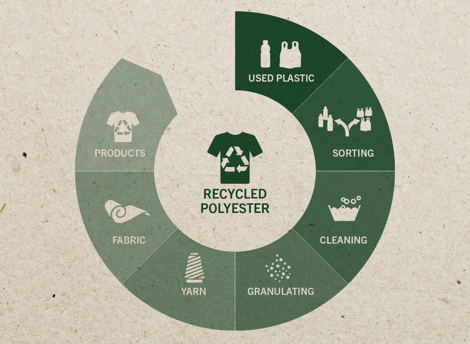 Recyceltes Polyester - Brand DNA